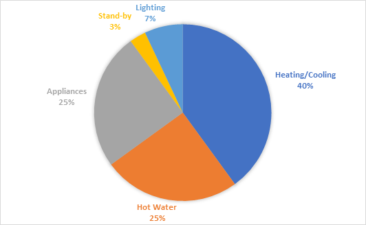 energy usage in homes is split across 5 main categories, lighting 5 percent, heating and cooling 40 percent, hot water 25 percent, applicances 25 percent and standby 3 percent